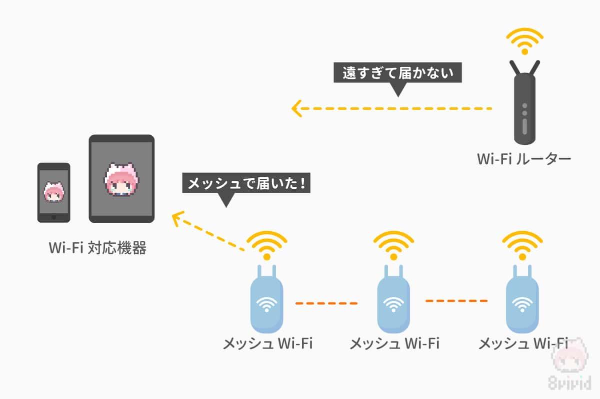 メッシュWi-Fiで、広範囲にWi-Fiエリアを広げられる!