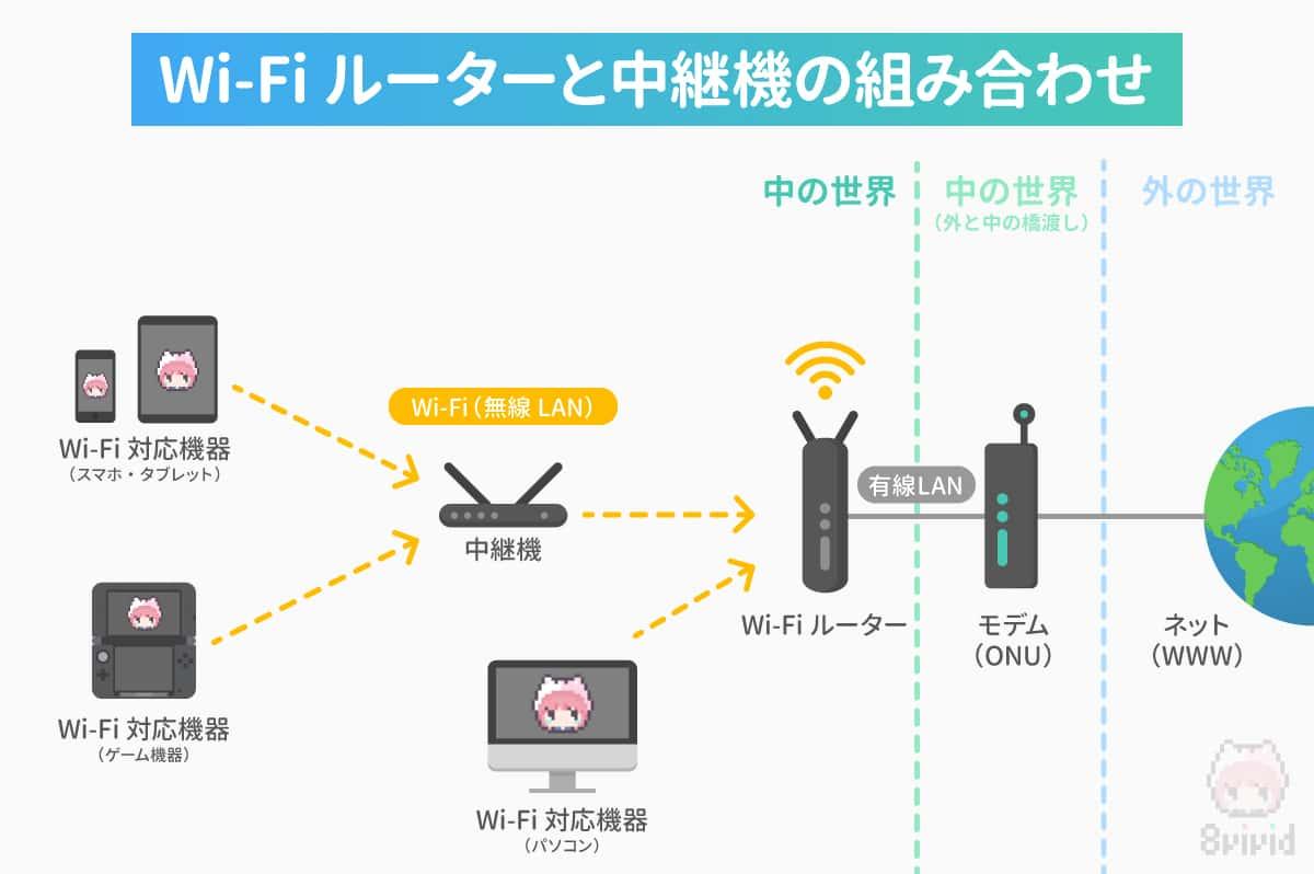 Wi-Fiルーターと中継機の組み合わせによる仕組みの図解。