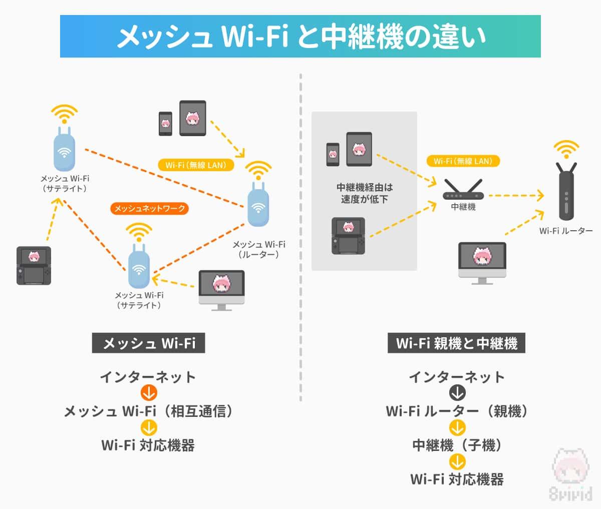 """メッシュWi-Fiと中継機は、接続""""ルート""""が違う。"""