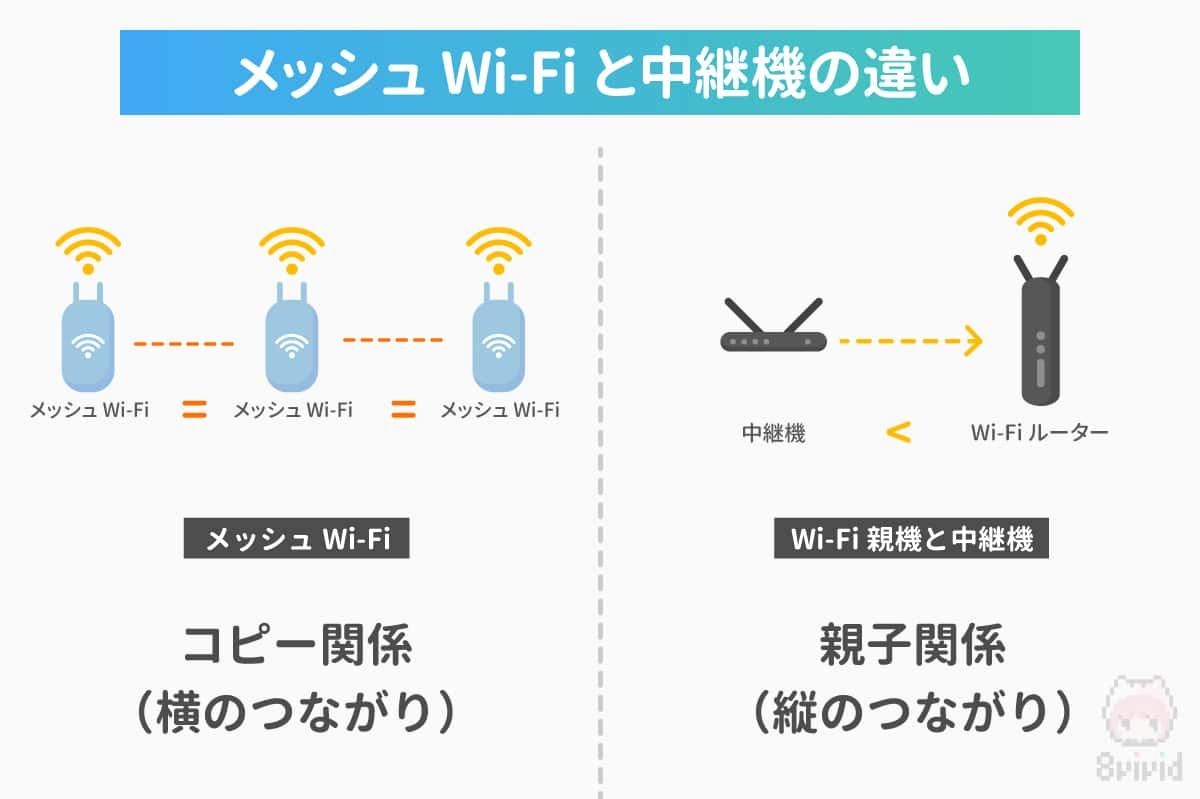 """メッシュWi-Fiは""""横のつながり""""で、中継機は""""縦のつながり""""だ!"""
