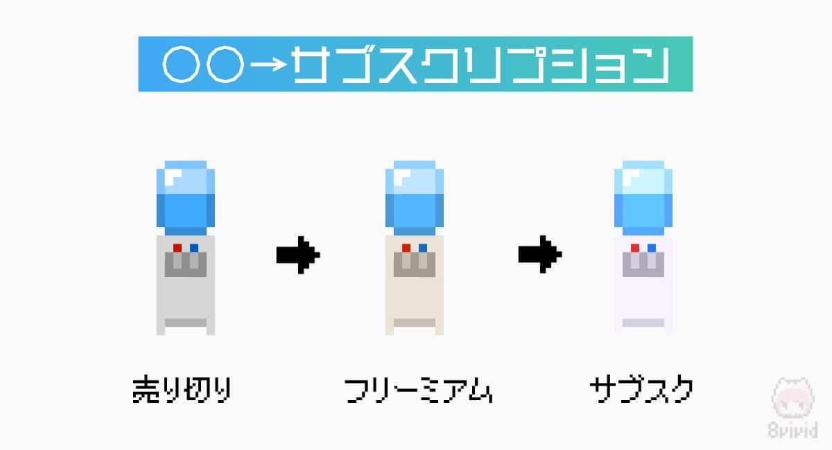 売り切り→フリーミアム→サブスクリプション