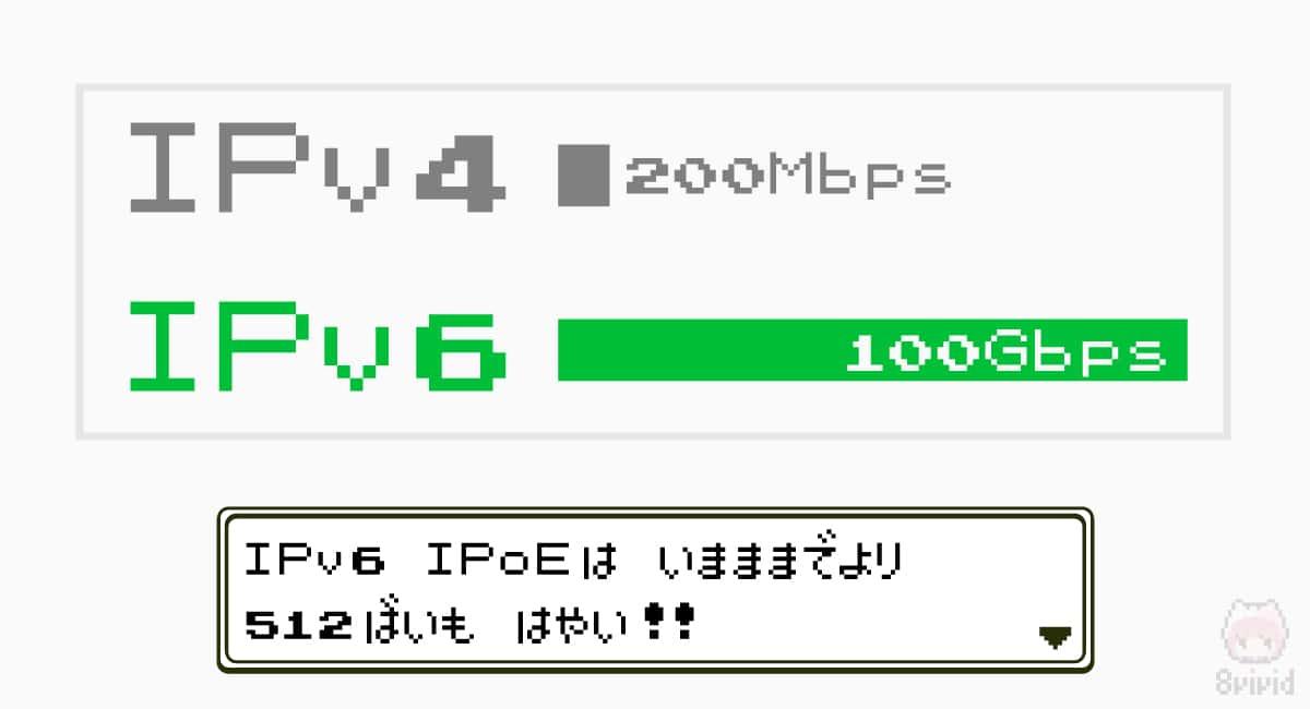 IPv4とIPv6の違いと通信速度
