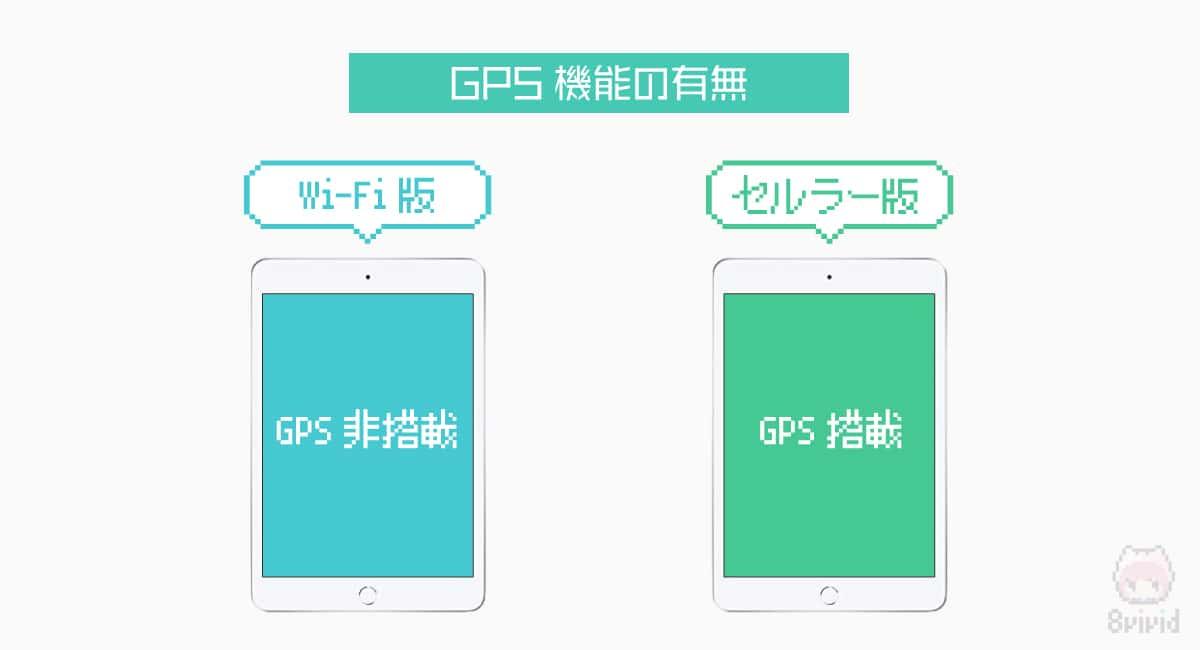 違い1.GPS機能の有無