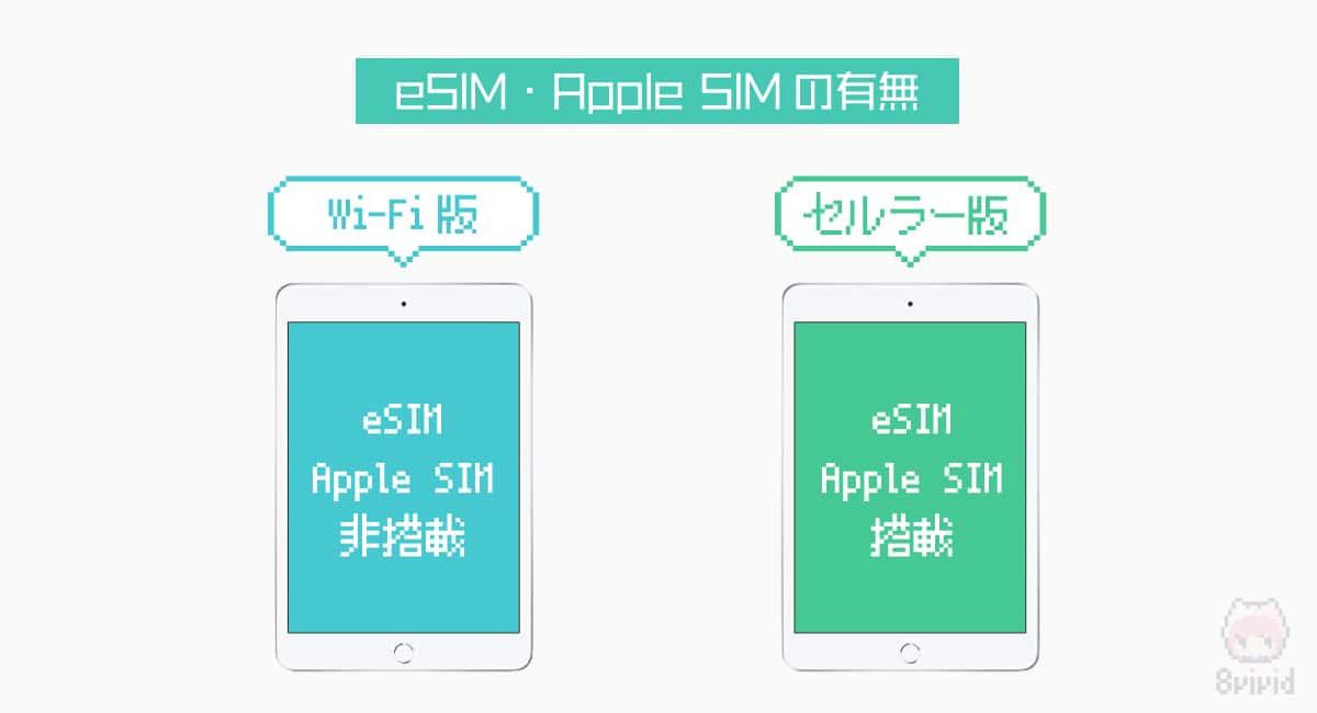 違い2.eSIM・Apple SIMの有無
