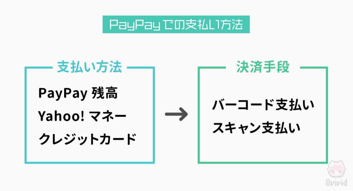 PayPayでの全支払い方法。