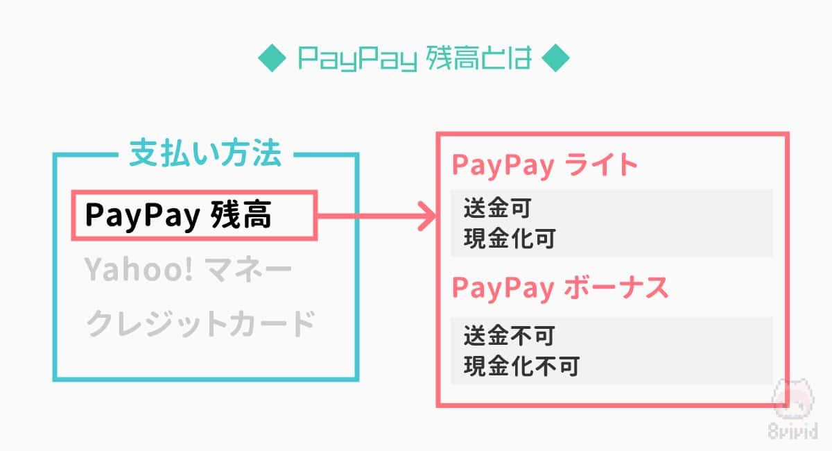 PayPay残高にはライトとボーナスがある。