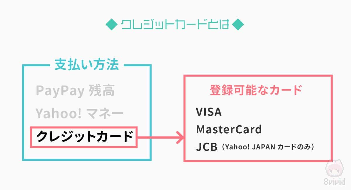 PayPayに登録可能なクレジットカードにも注意。