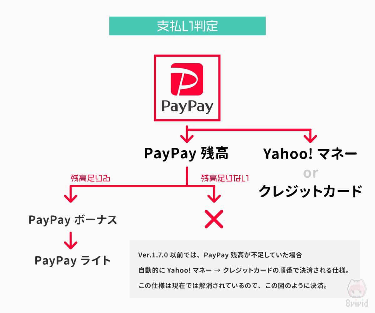 PayPay残高の支払い判定についての順序。
