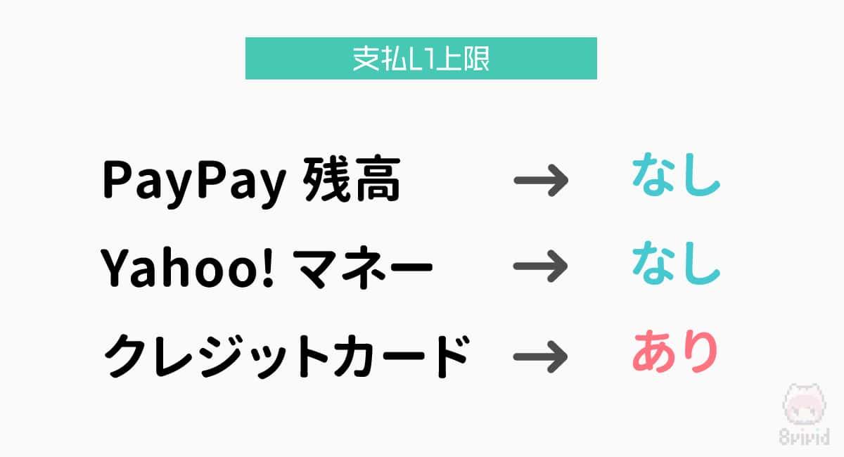PayPayはクレジットカード払いのみ、支払い上限が設定されている。