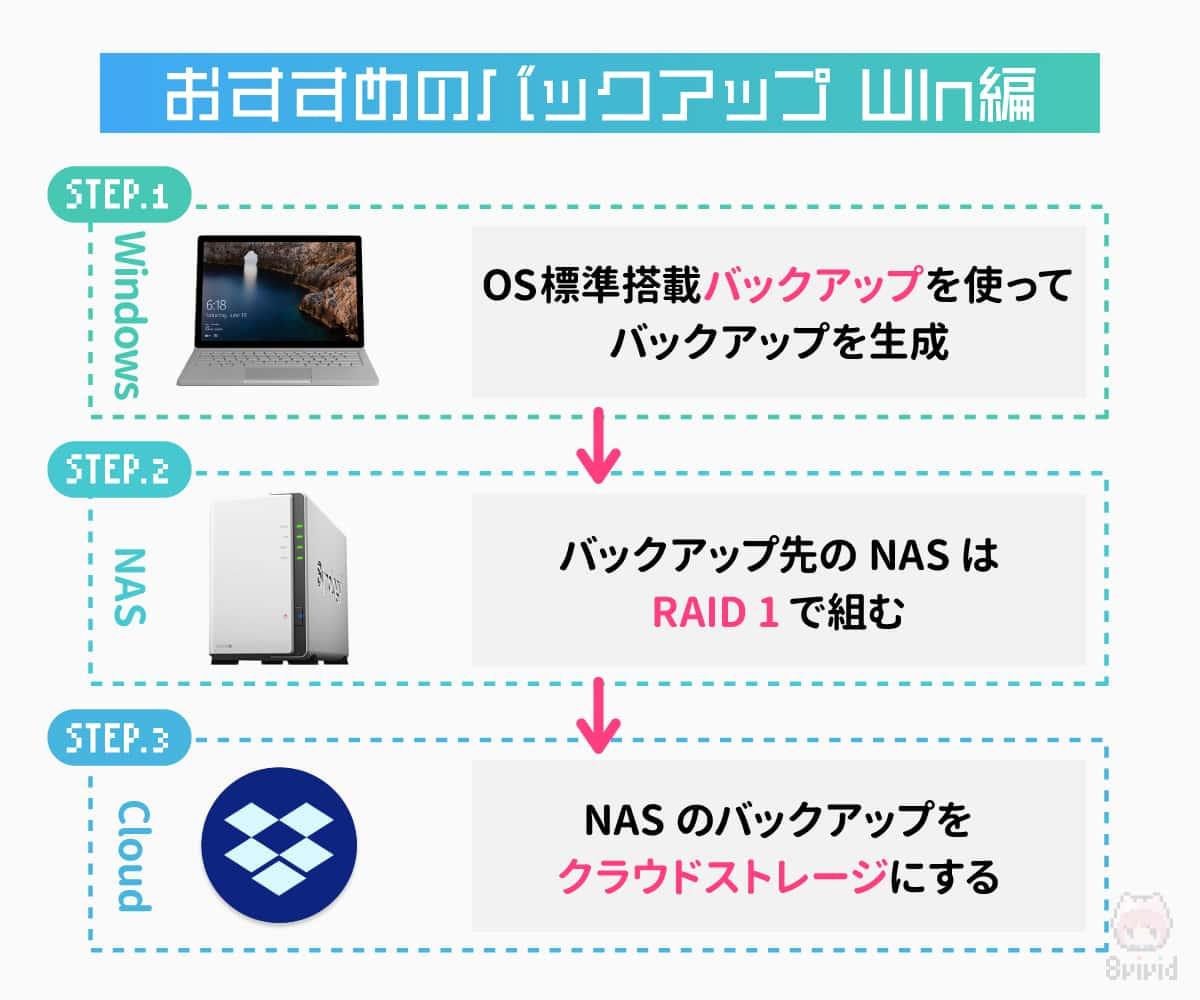 Windows 10のおすすめバックアップ手順。
