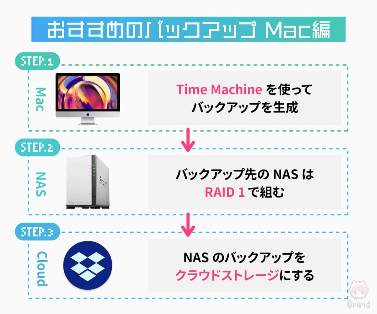 macOSのおすすめバックアップ手順。