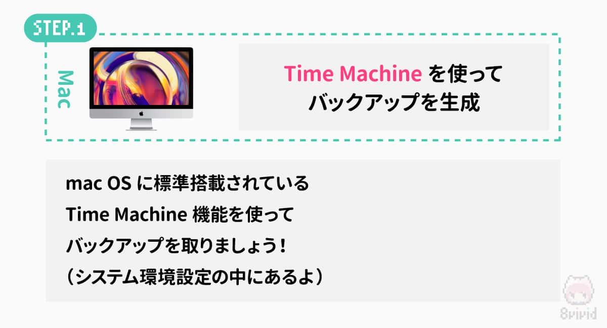 STEP1.Time Machineを使ってバックアップを作成