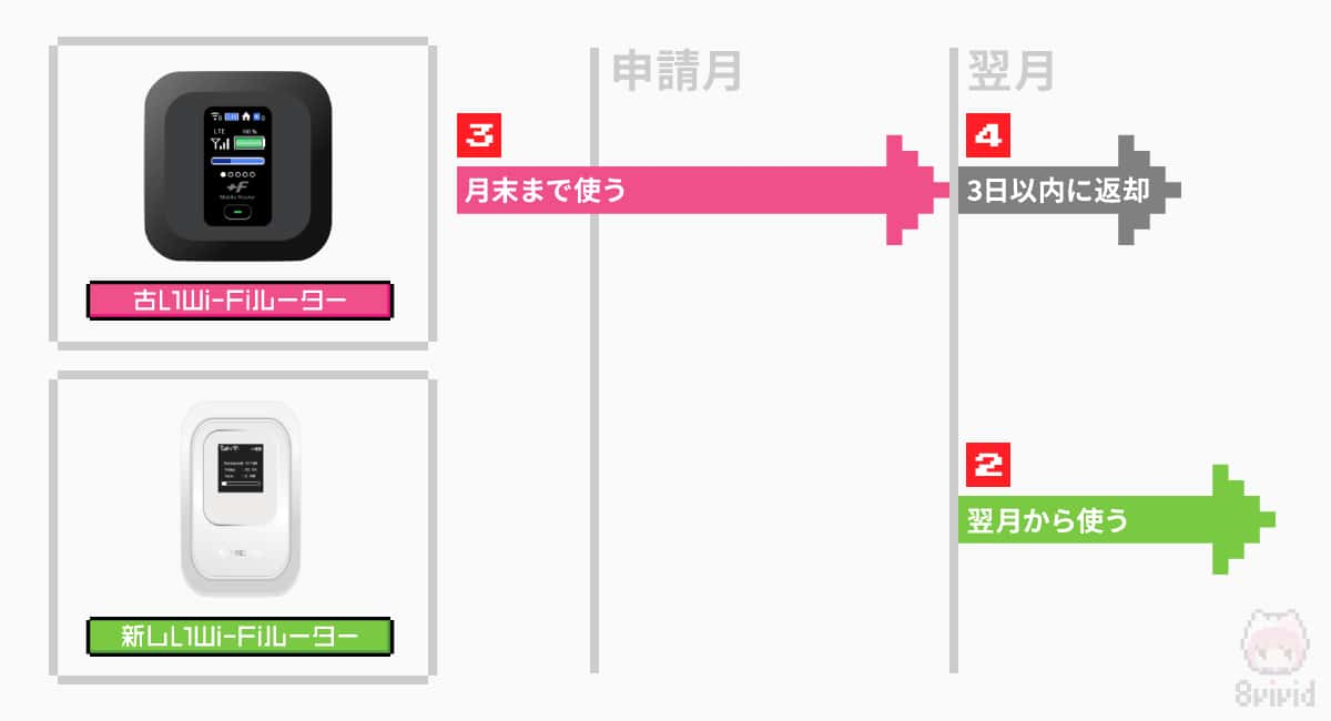 FUJI Wifiのプラン変更のおすすめの手順。