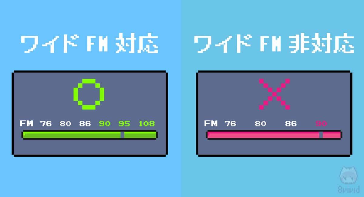 ワイドFMの周波数
