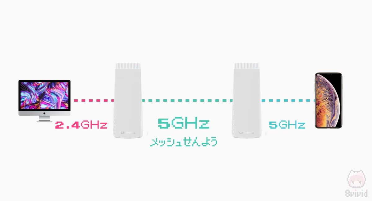 5GHzの一部をメッシュWi-Fi同士の通信専用に使える。