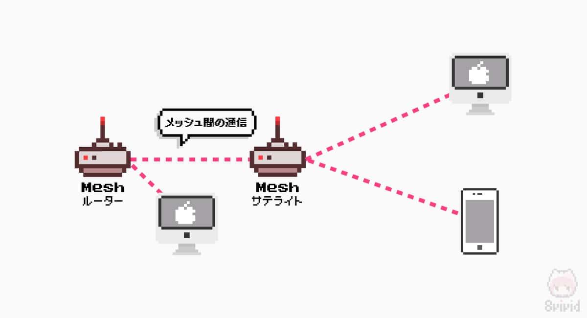 メッシュWi-Fi間の通信も考慮する必要がある。