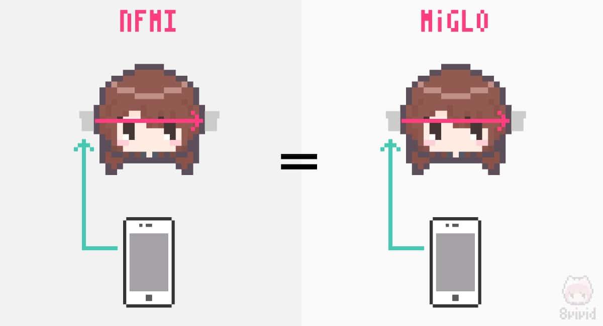 NFMIもMiGLOも同じ。