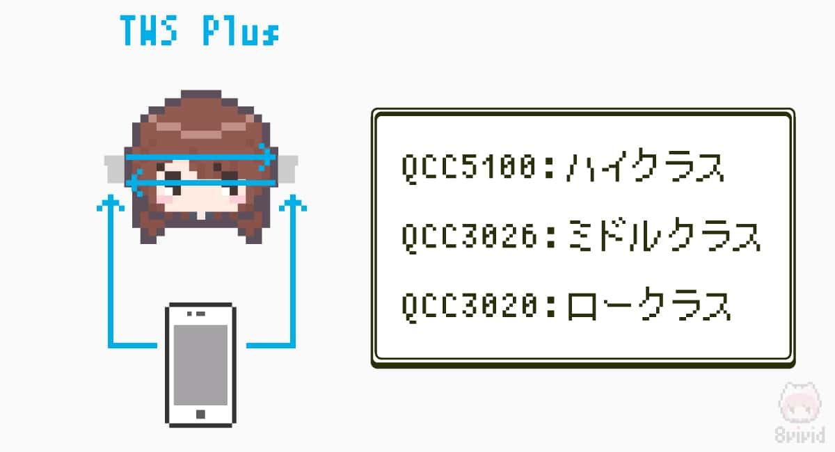 QCC○○のチップ搭載がTWS Plusに対応している。