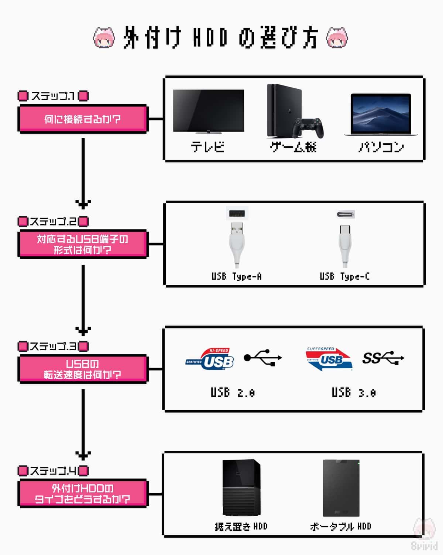 外付けHDDの選び方チャート