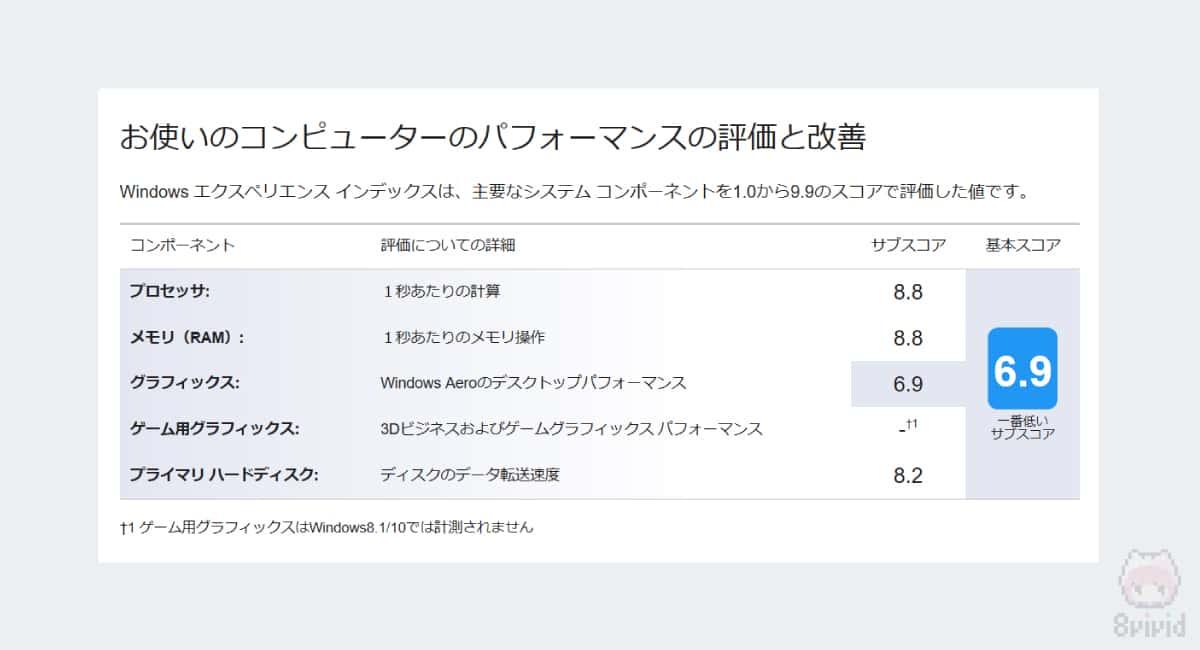dynabook V72のWindowsエクスペリエンスインデックス結果。