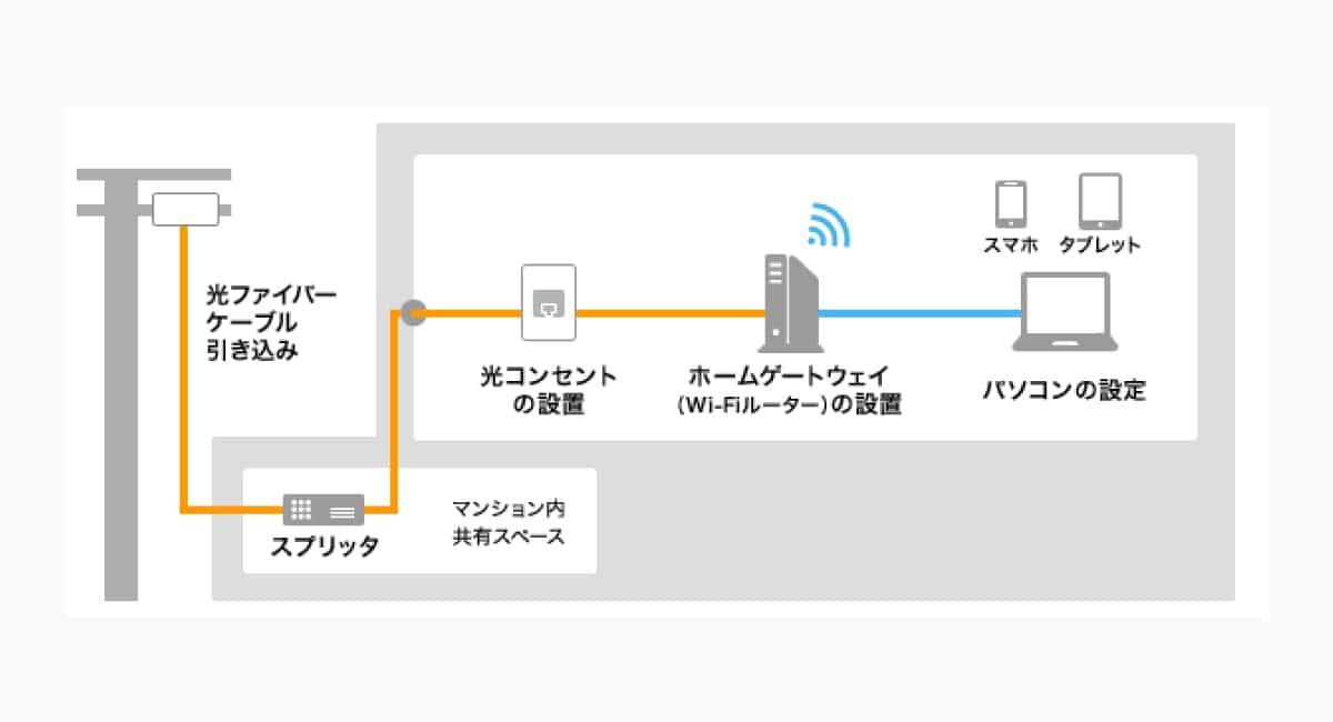 NTT東日本