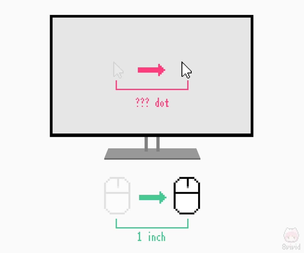 マウスにおけるDPIのイメージ。