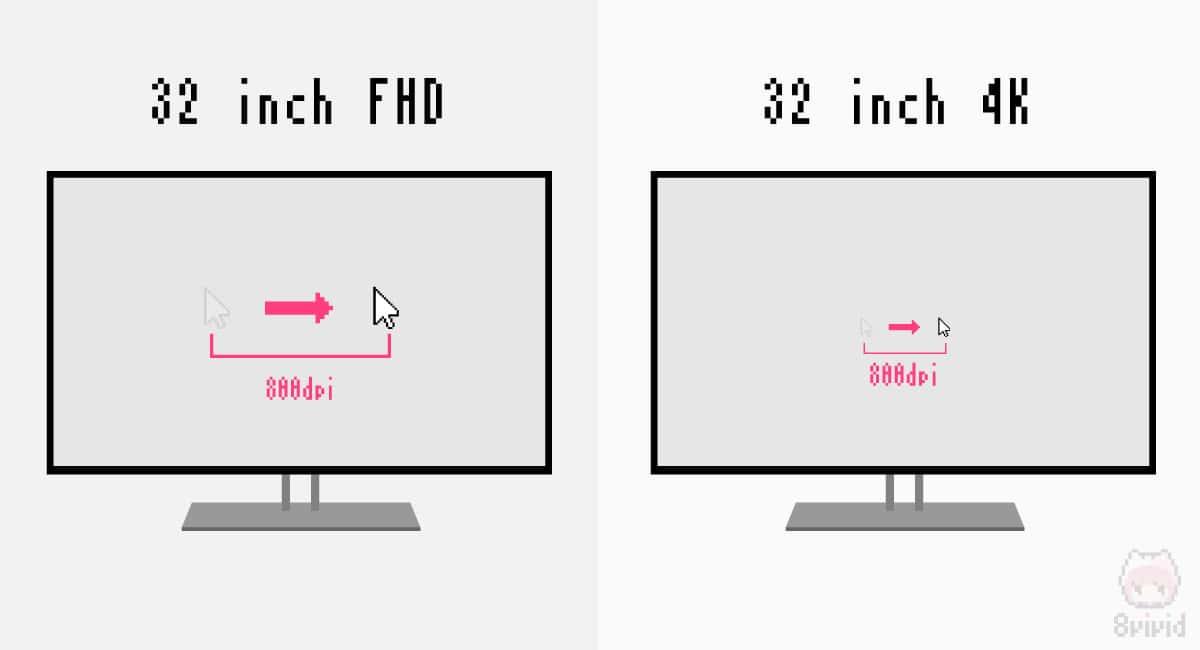 モニターのサイズと解像度の違いで、同じDPIでも見え方が変わる。