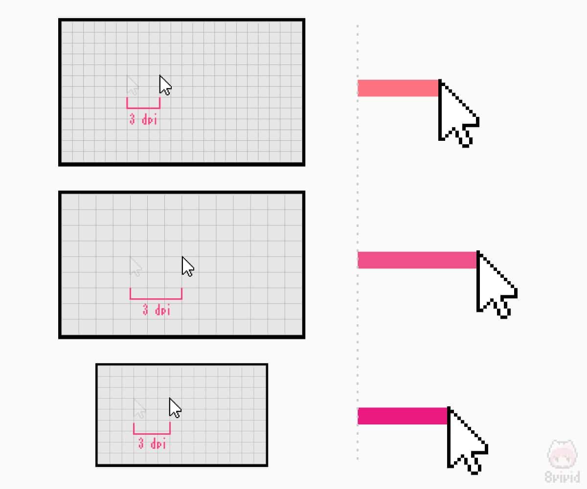 3dpiでのカーソル移動の例。