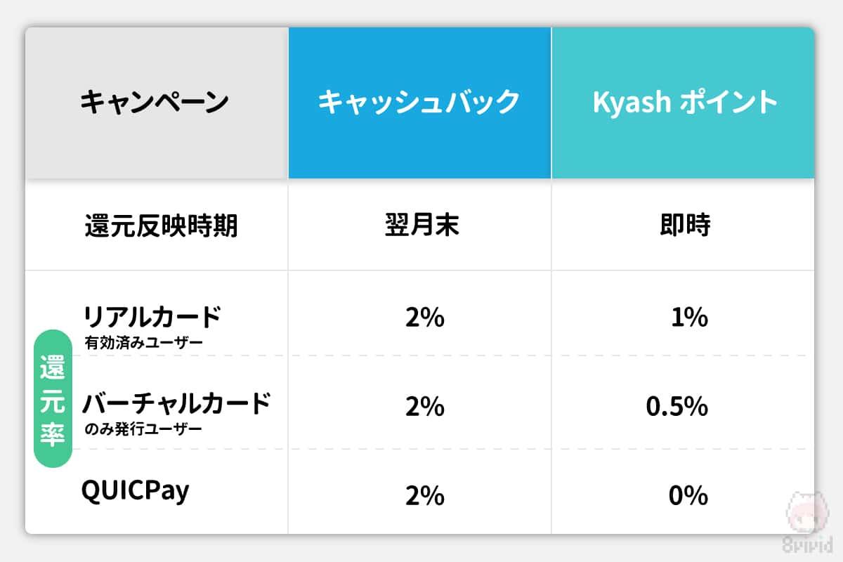 新旧Kyashキャンペーン還元率比較表。