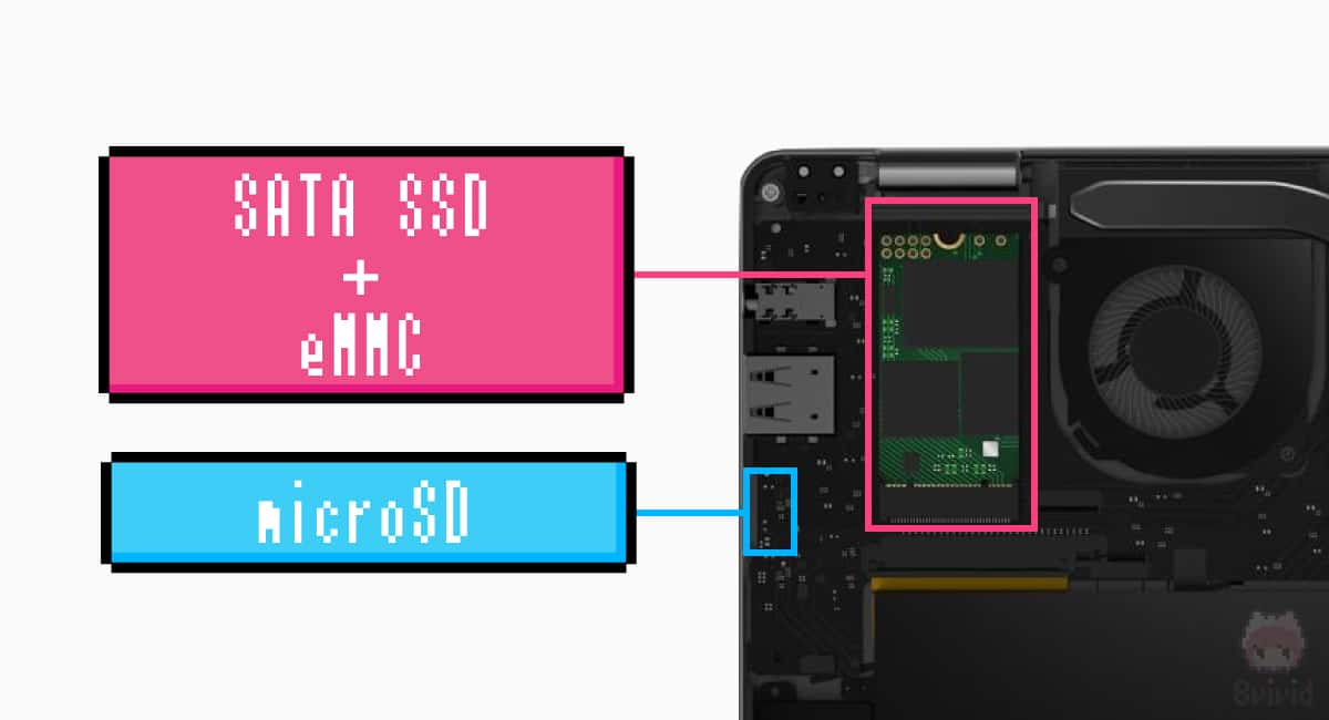 夢の eMMC + SSD + microSD 構成!