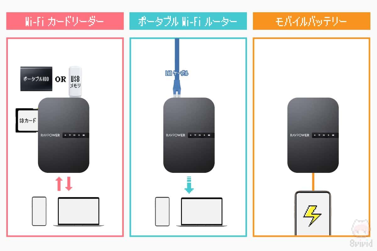 FileHub RP-WD009の3つの機能。