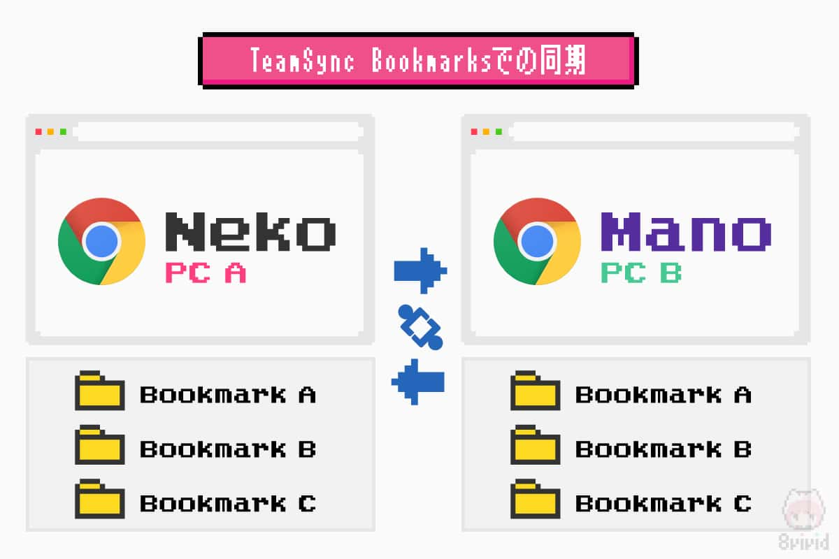 TeamSync Bookmarksでの同期。