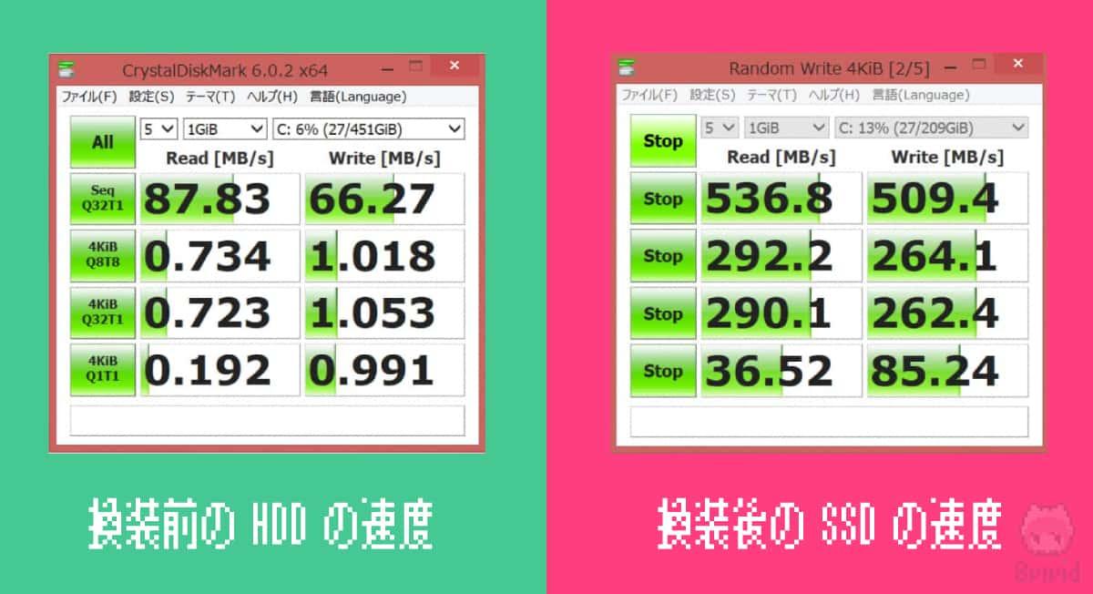 換装前のHDDと換装後のSSDの速度比較