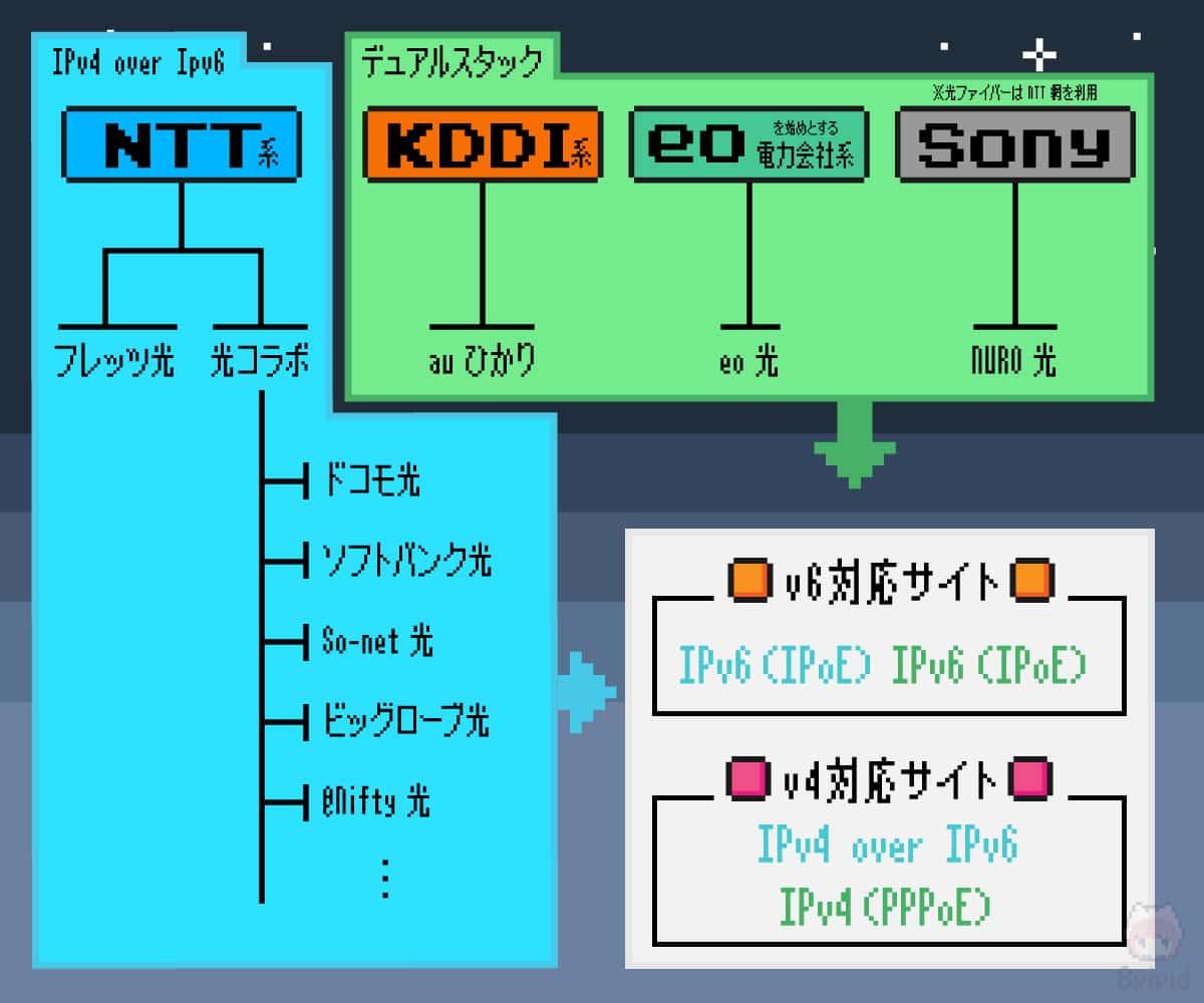 IPv6 IPoE接続の簡単な図。