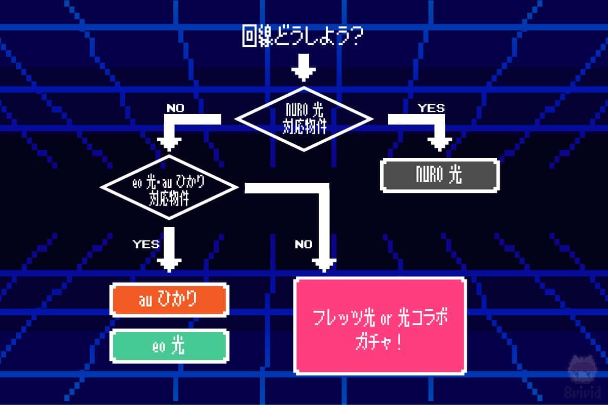 光回線を選ぶチャート。