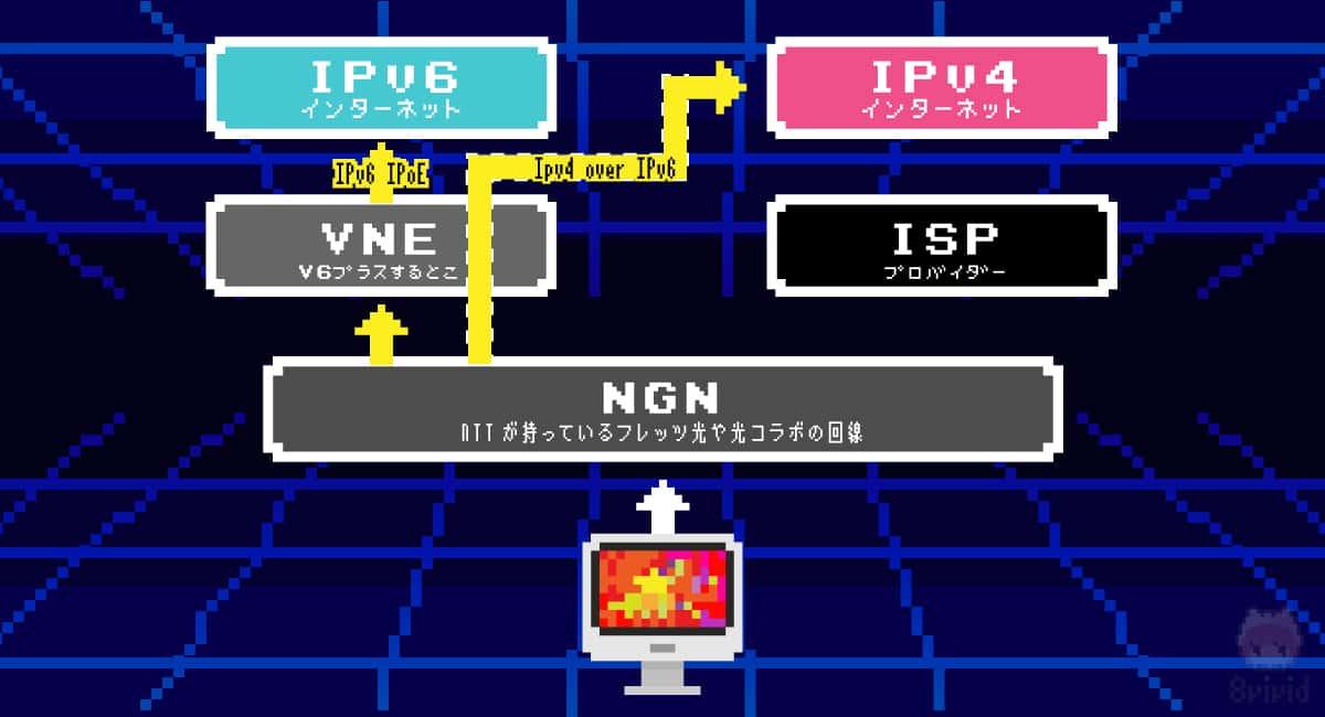 v6プラスの接続イメージ。