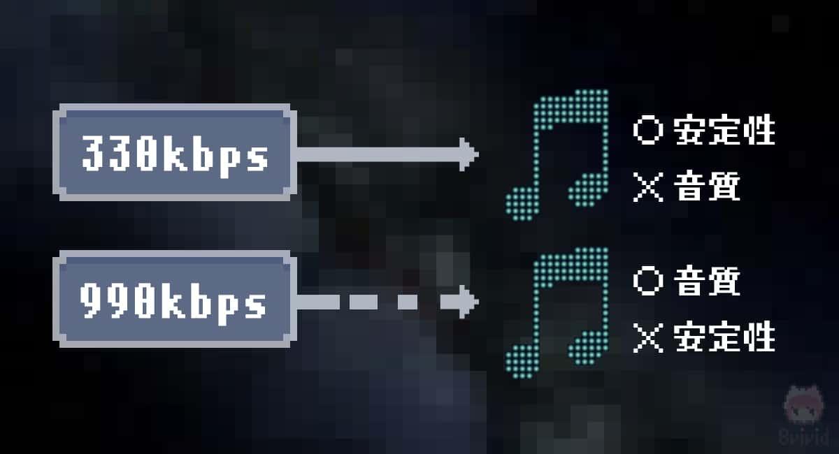 ビットレートと音質・接続安定性の関係。