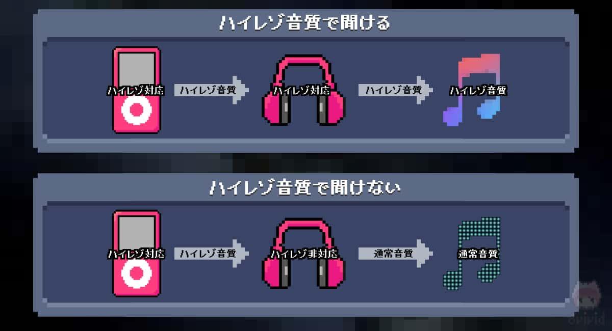 ハイレゾ音質で聞くためには、両方がハイレゾ対応でないとダメ。
