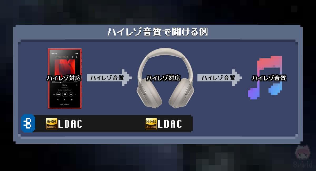LDACコーデックで接続して、ハイレゾをワイヤレスで聞く例。