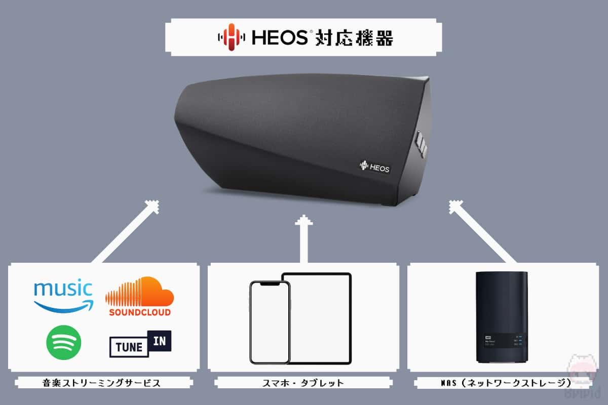 HEOS対応機器が再生できる音源。