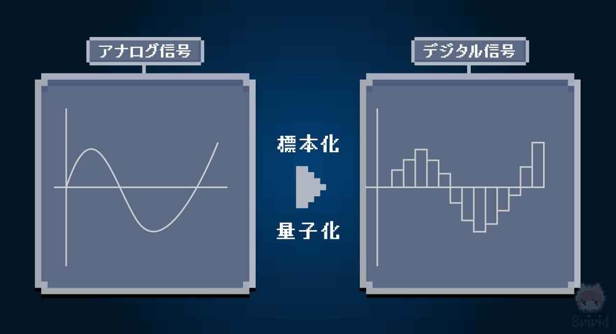 アナデジ変換の『標本化』と『量子化』がハイレゾを決める。