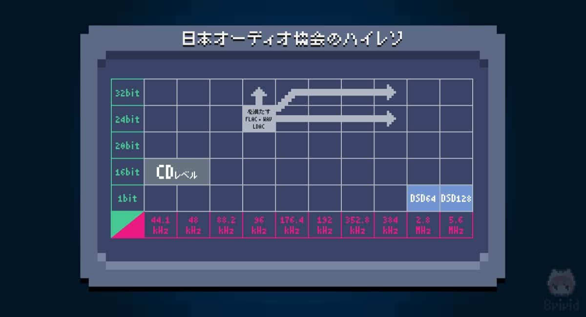【1】日本オーディオ協会の場合