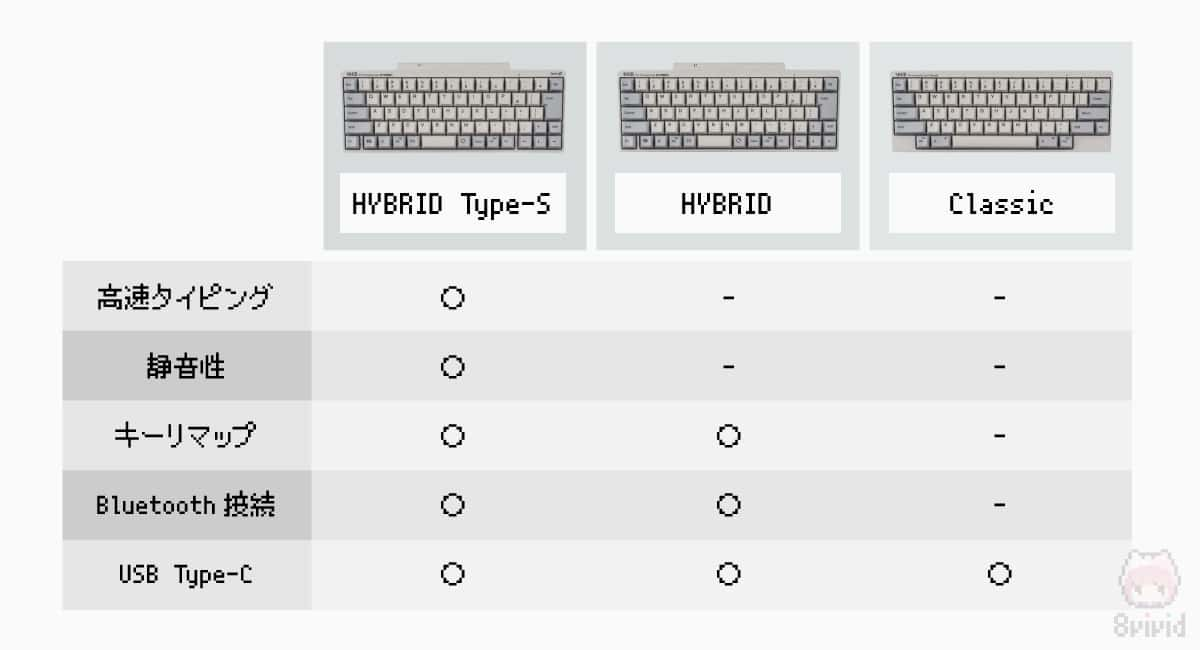 新型HHKB仕様比較表