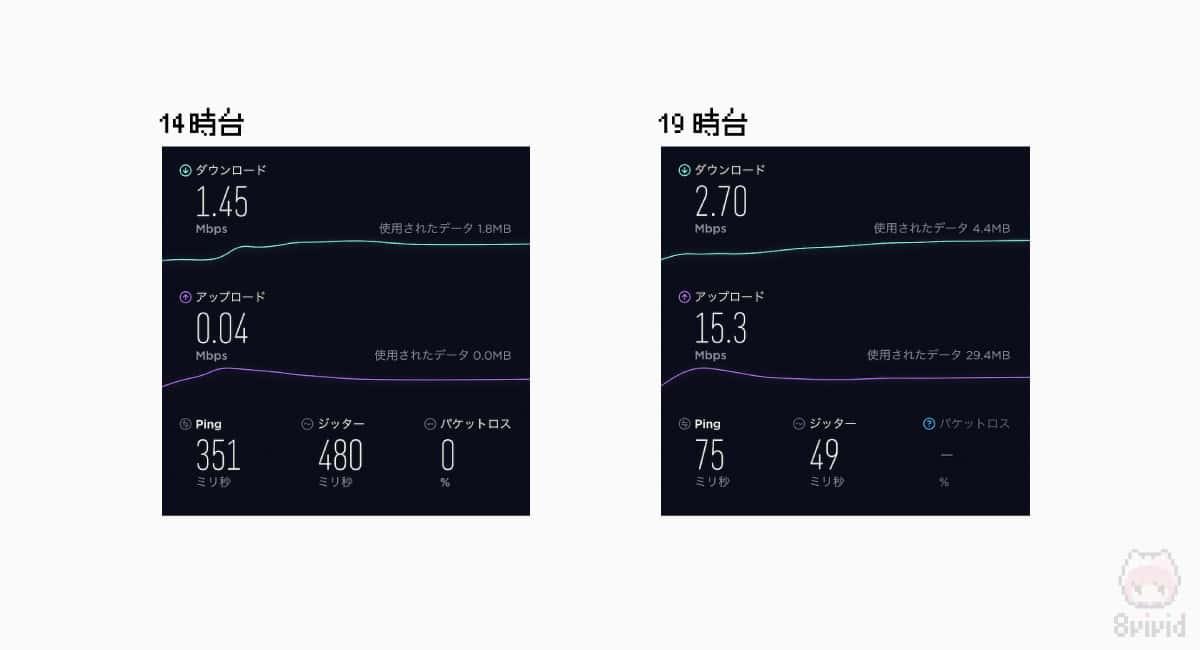 大阪梅田付近での回線速度測定結果。