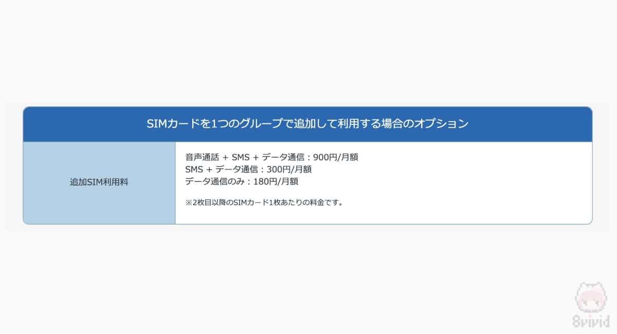 LinksMateのSIMカード追加料金。