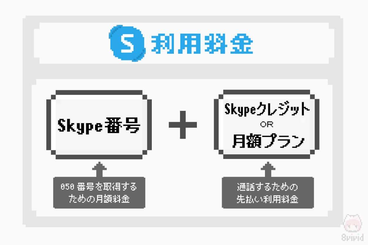Skype番号を利用するための2つの料金。