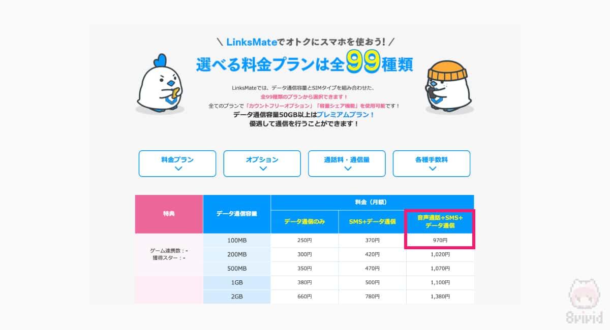 LinksMateなら音声SIMプランで970円がある。