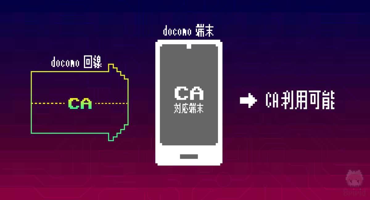 確実にCA対応させるには、端末側と回線側のキャリアを合わせるのが無難。