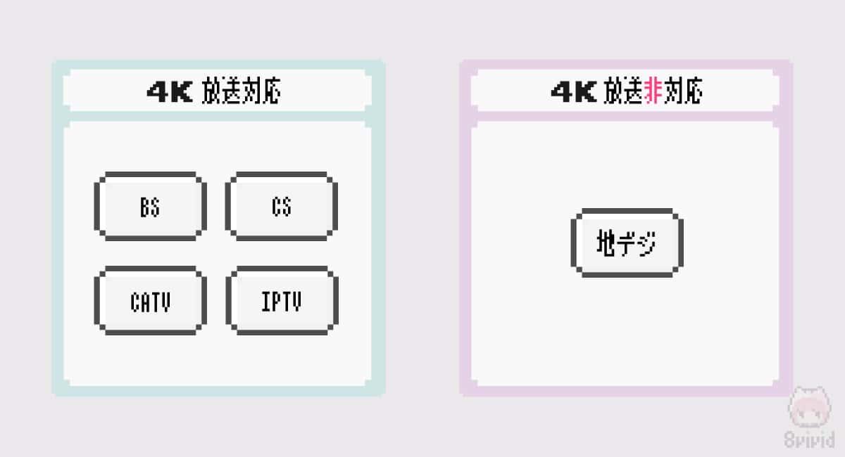 地デジでの4K放送は、現時点では開始時期未定。