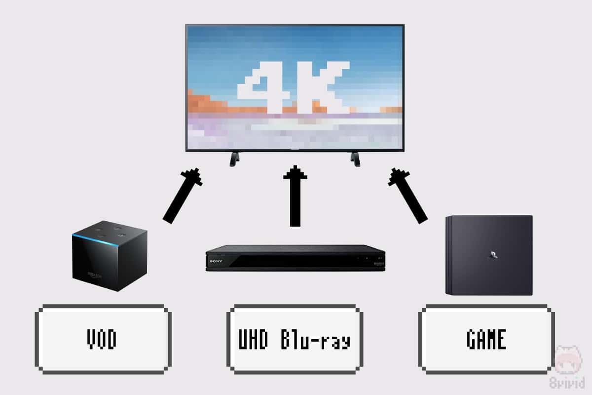 ぼくのかんがえたさいきょうの4K環境完成図。